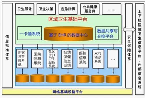 环球软件区域人口健康信息平台 价格:1000000元/套