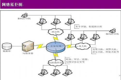 环球软件涉案财物管理系统 价格:300000元/套