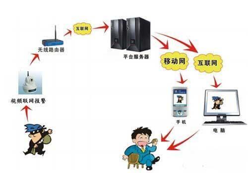 安防 防盗,报警器材及系统 集成防盗报警系统  报价:   电议 单位