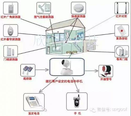 智能安防报警系统