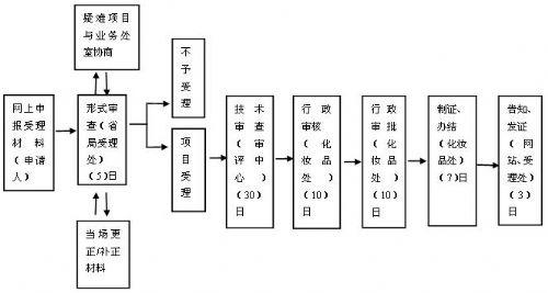 更衣步骤流程图
