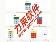 lilai/11企业直销软件,直销系统设计 价格:20000元
