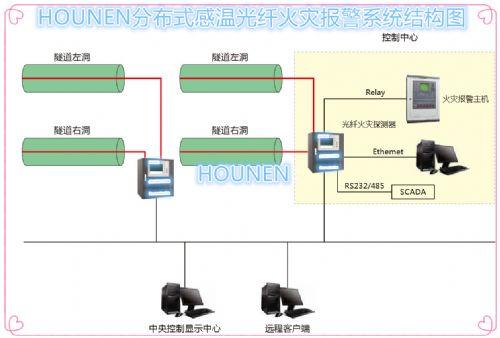 隧道城市综合管廊分布式光纤测温系统