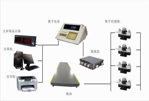 汕尾物联网地磅 传感器维修价格 惠州市衡王称重设备有