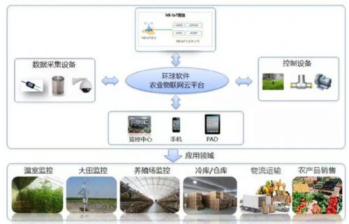 环球软件智慧农业园区建设  为现代农业发展保驾护航