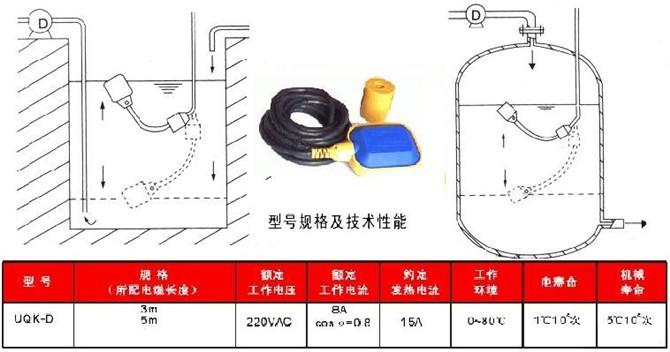 电缆浮球液位开关是利用微动开关或水银开关做接点