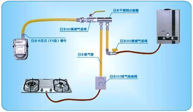 服务范围:室内燃气改造管道安装;燃气表移位;燃气