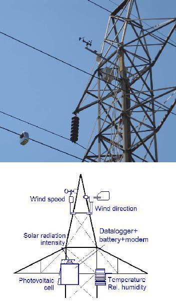 artehche架空高压输电线路监控系统