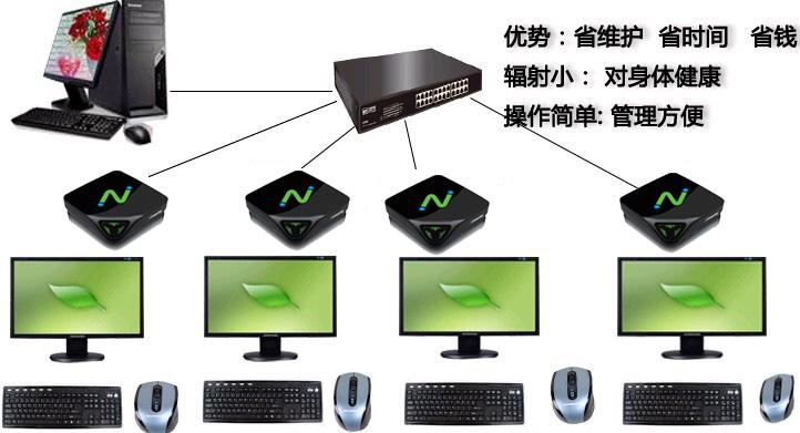 云终端L300桌面发布云终端 价格:0.00元/套